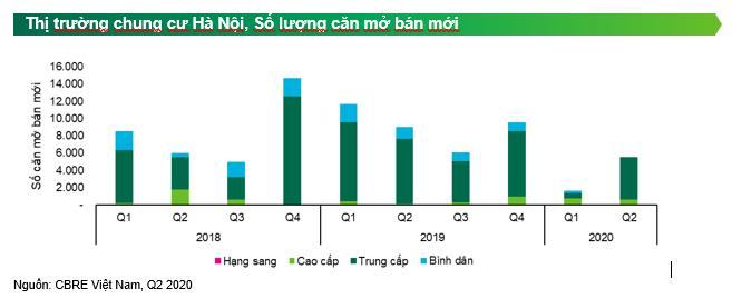 Thị trường Hà Nội sẽ dồi dào nguồn cung bất động sản vào nửa cuối năm 2020